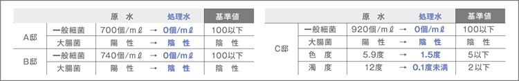 設置前と設置後の水質データ1