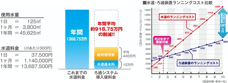 Case.2 【福祉施設(250床)】