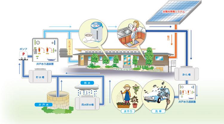 十字屋循環型エコシステム