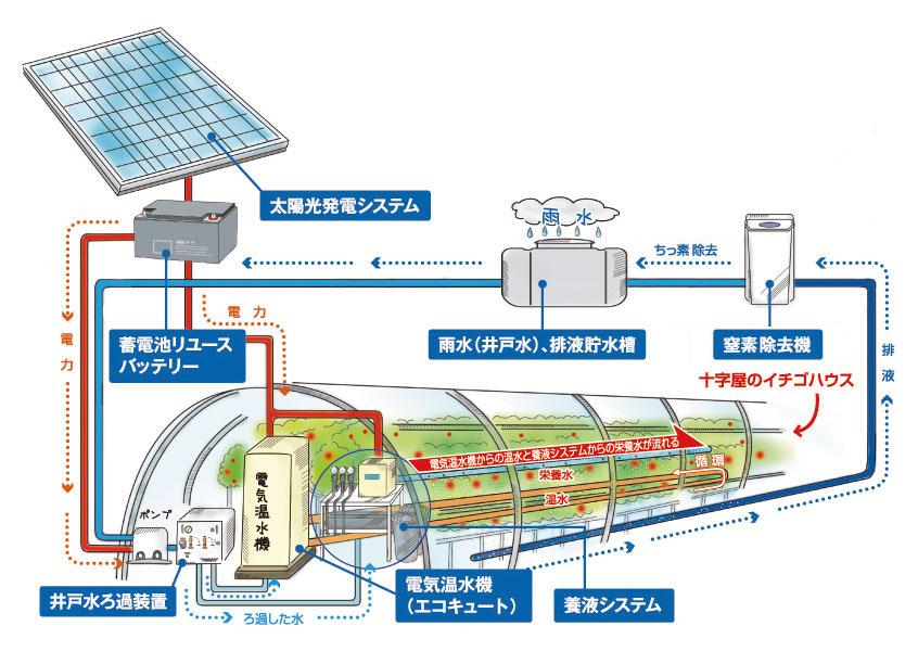 農業用水処理システムの仕組み
